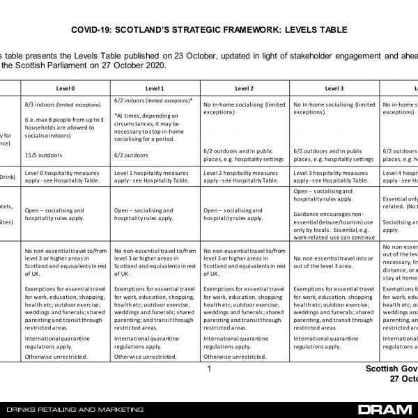 COVID-19-SCOTLANDS-STRATEGIC-FRAMEWORK-LEVELS-TABLE-